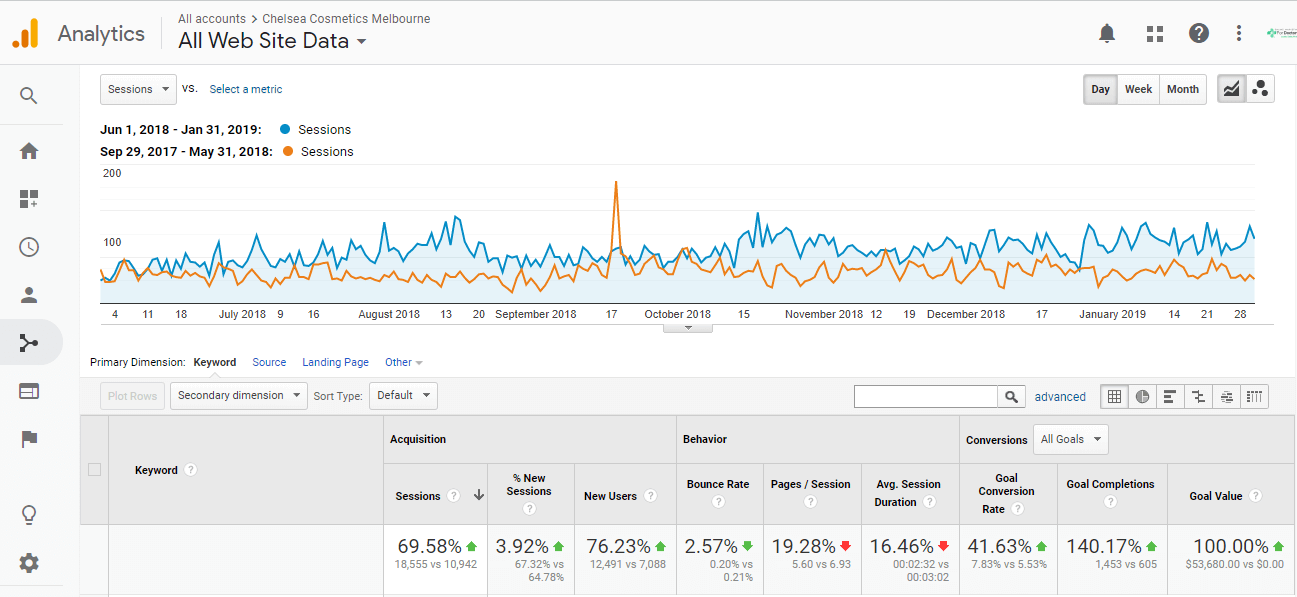 Organic traffic growth over 8 month period