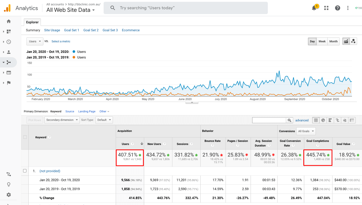 organic traffic growth over time for bb clinic